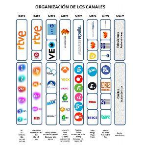El Ayuntamiento de Lorca informa de la necesidad de resintonizar los canales de televisiones