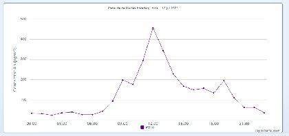 La fuerte intrusión de aire sahariano provocó que este lunes se superara el valor límite diario de PM10 en Lorca