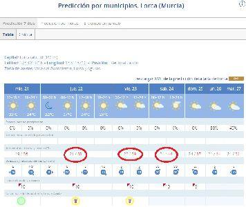 La Agencia Estatal de Meteorología (AEMET) activa el aviso amarillo por altas temperaturas jueves y viernes en Lorca