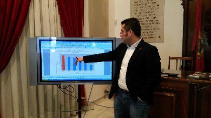 Las medidas de ahorro y optimización del gasto consiguen un recorte superior a los 42 millones de euros en la deuda municipal, pasando de 105,2 millones a 63,2